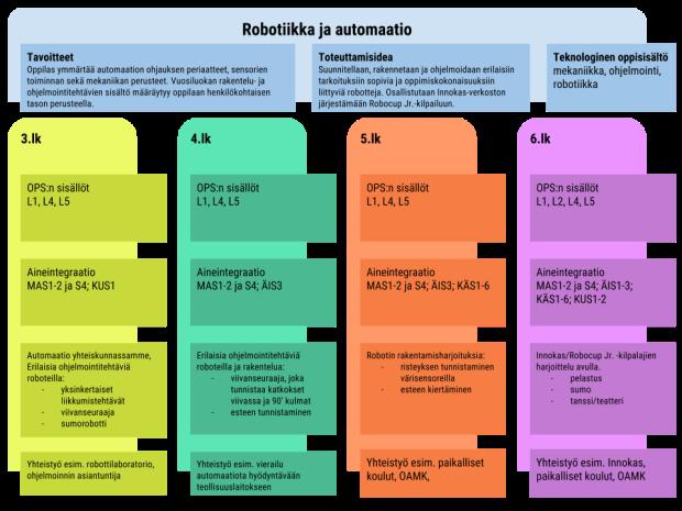 Robotiikka ja automaatio